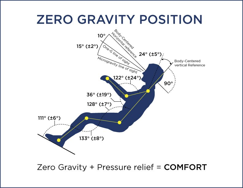 diagram of a body in the zero gravity position.