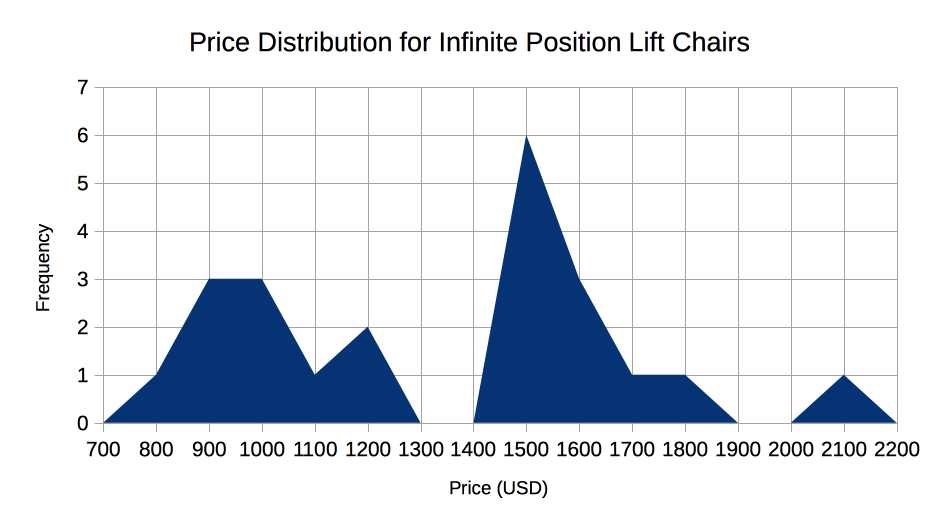 The average price for an infinite position lift chair is $1,300.64. The median is $1,467.