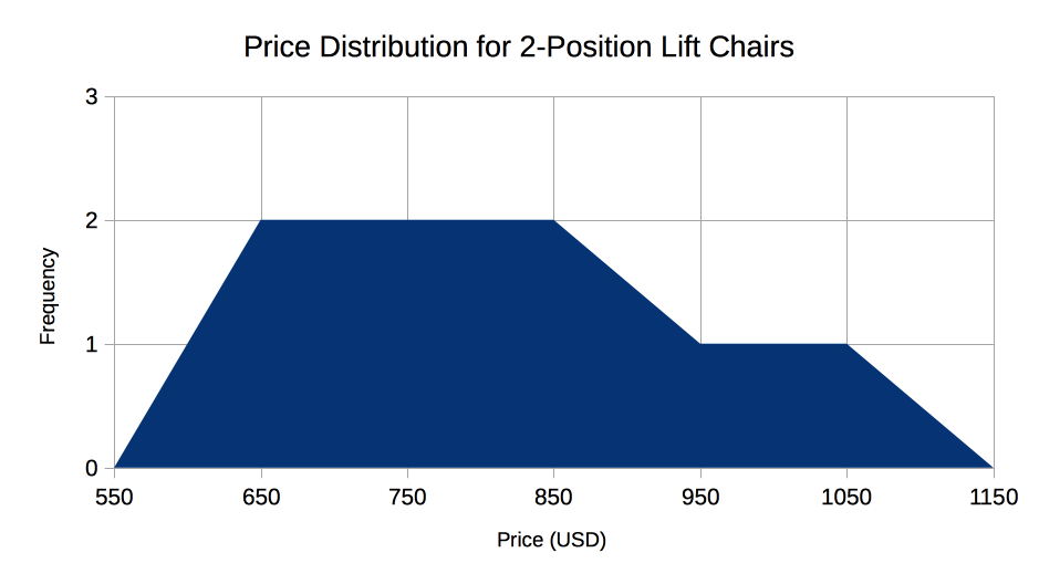 Lift chair price chart