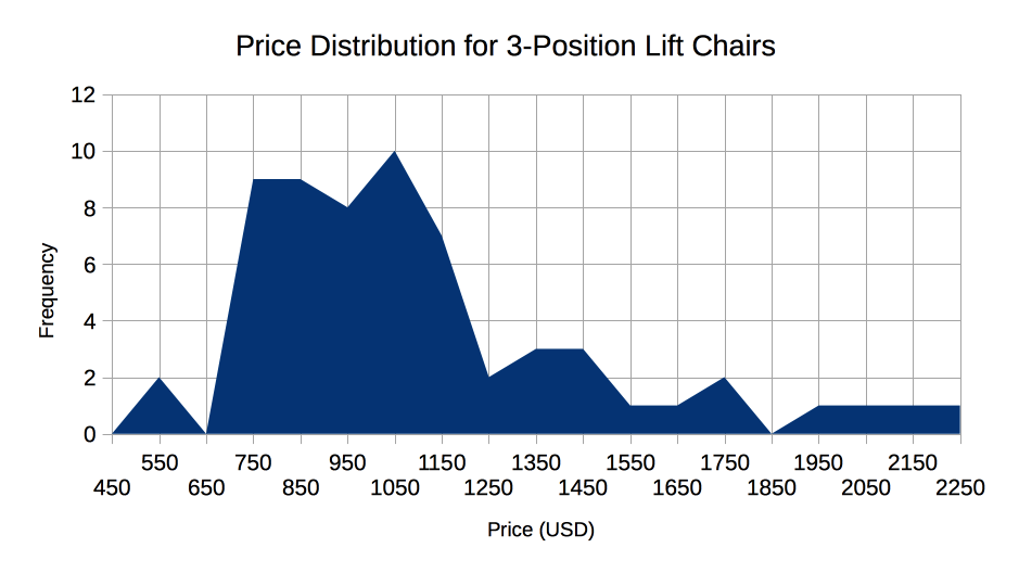 3 position lift chair price frequency table